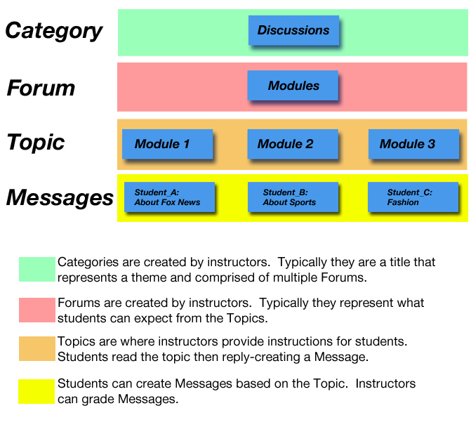 Image showing hierarchy of categories, forums, topics and messages.