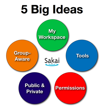 Image showing the 5 big ideas in Sakai.